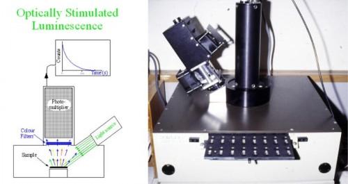 termoluminescencia datovania metóda vo archeológii moderné dohazování v Číne