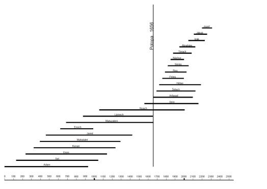 Termoluminescencia datovania rozsah